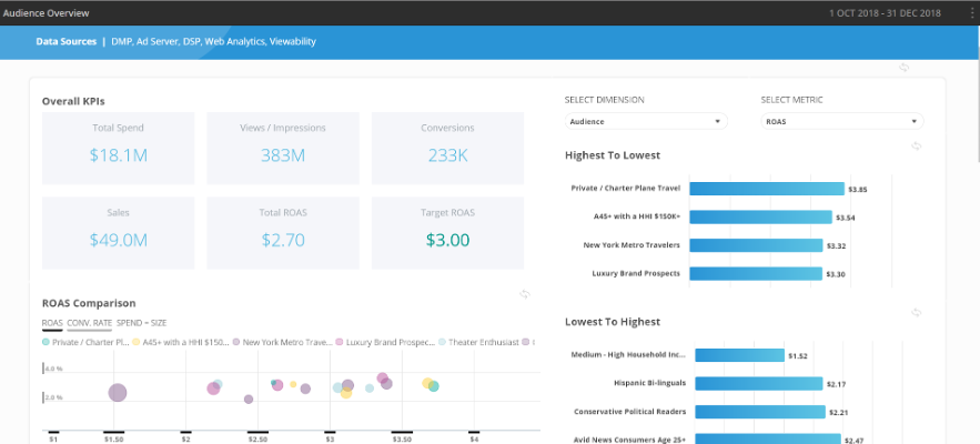 top-3-dashboards-for-dmp-audience-marketers-01