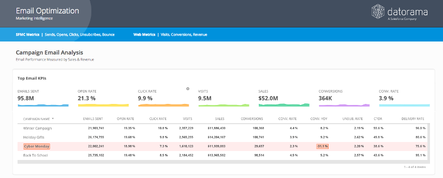 top-3-dashboards-for-email-marketers-01